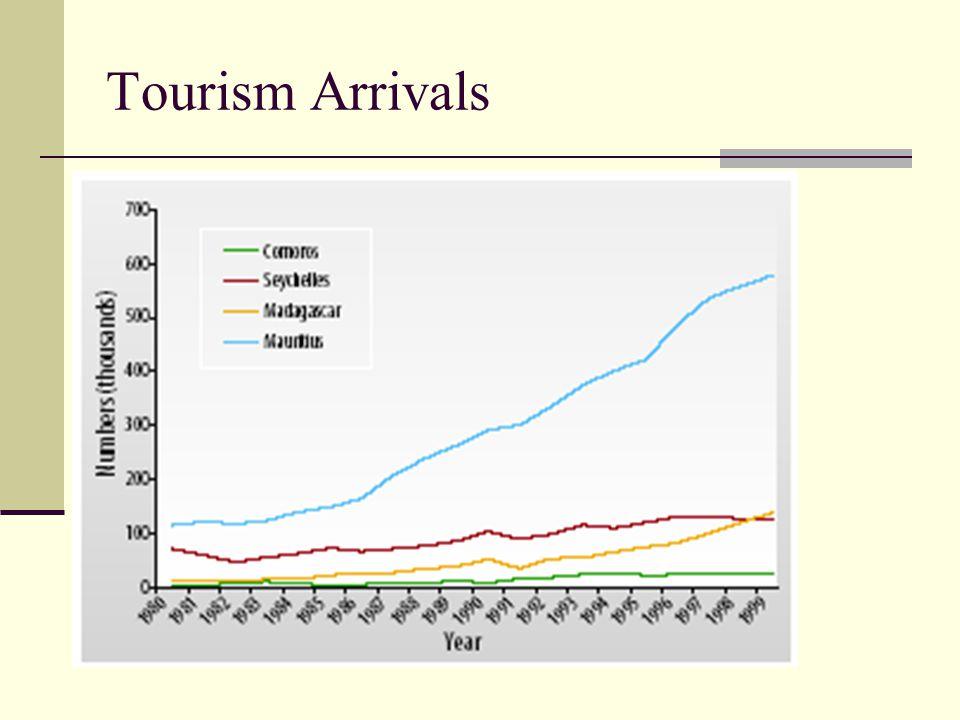 Tourism Arrivals