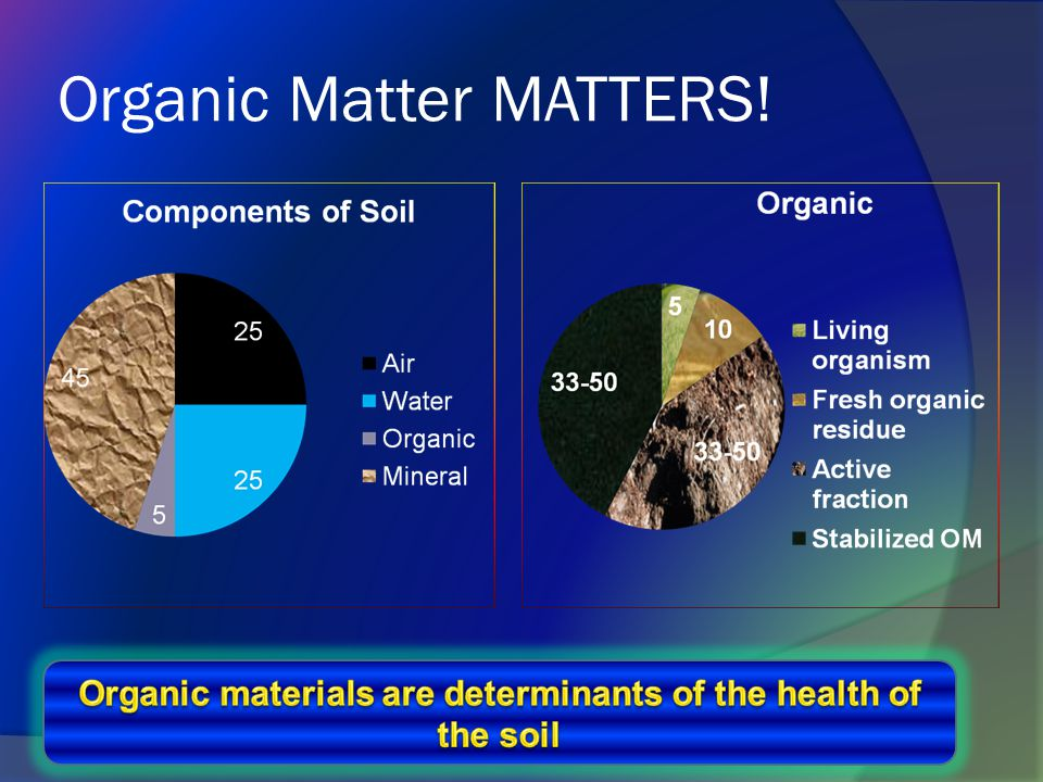 6.Packaged Organic Fertilizers  Easy to use  Less variable  More concentrated  Expensive.