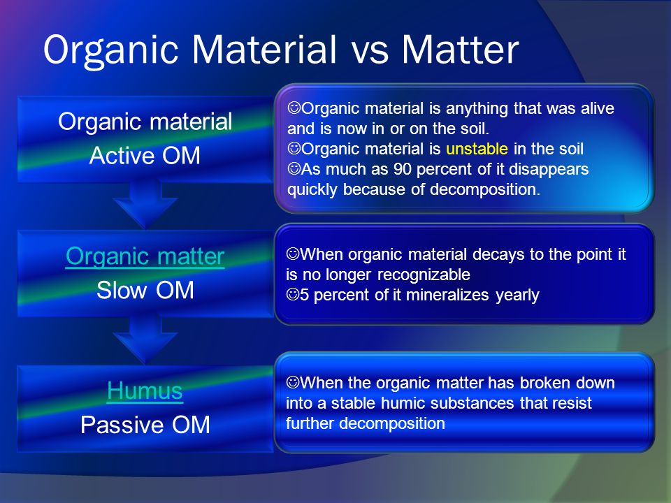 Organic Material vs Matter Humus Passive OM Organic matter Slow OM Organic material Active OM Organic material is anything that was alive and is now in or on the soil.