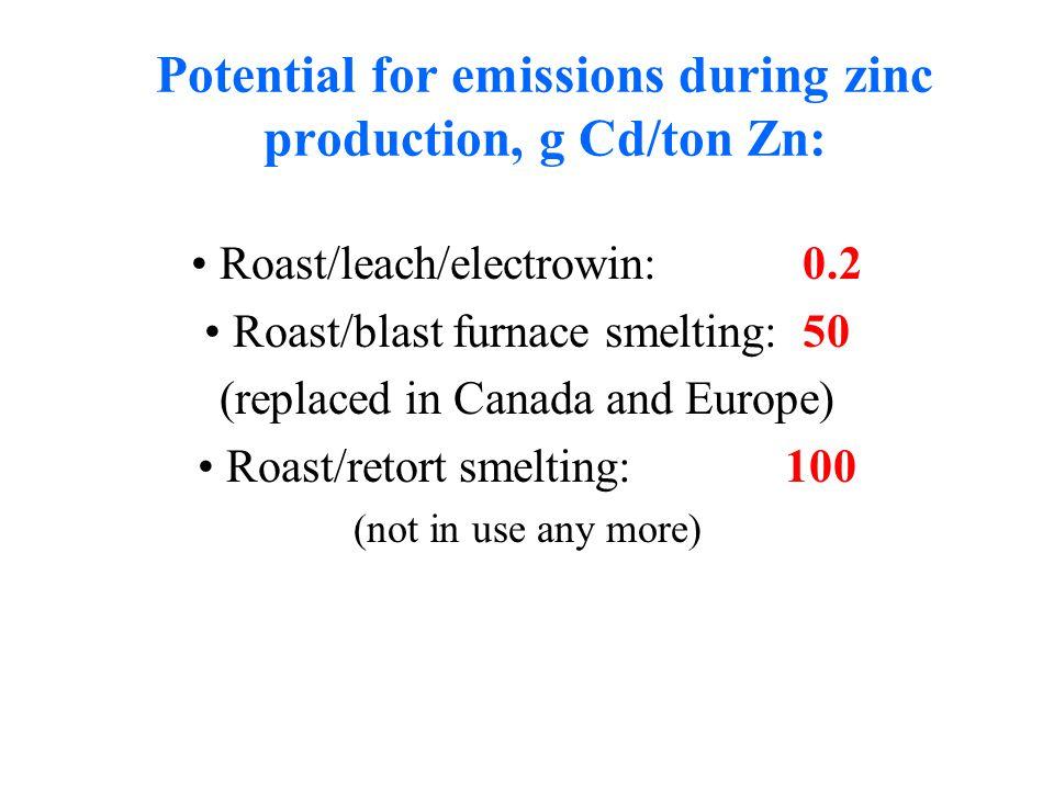 Technology log (mg dust/m 3 clean gas) Source: Güthner (1989), Swedish EPA (1991), Umweltbundesamt (1989).