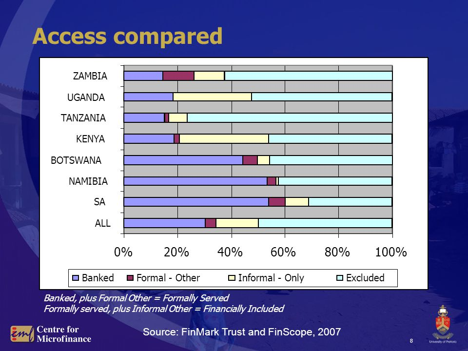 8 Access compared 0%20%40%60%80%100% ALL SA NAMIBIA BOTSWANA KENYA TANZANIA UGANDA ZAMBIA BankedFormal - OtherInformal - OnlyExcluded Banked, plus Formal Other = Formally Served Formally served, plus Informal Other = Financially Included Source: FinMark Trust and FinScope, 2007