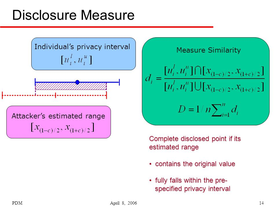 PDM April 8, 200614 Disclosure Measure Individual's privacy interval Attacker's estimated range Measure Similarity Complete disclosed point if its estimated range contains the original value contains the original value fully falls within the pre- fully falls within the pre- specified privacy interval specified privacy interval