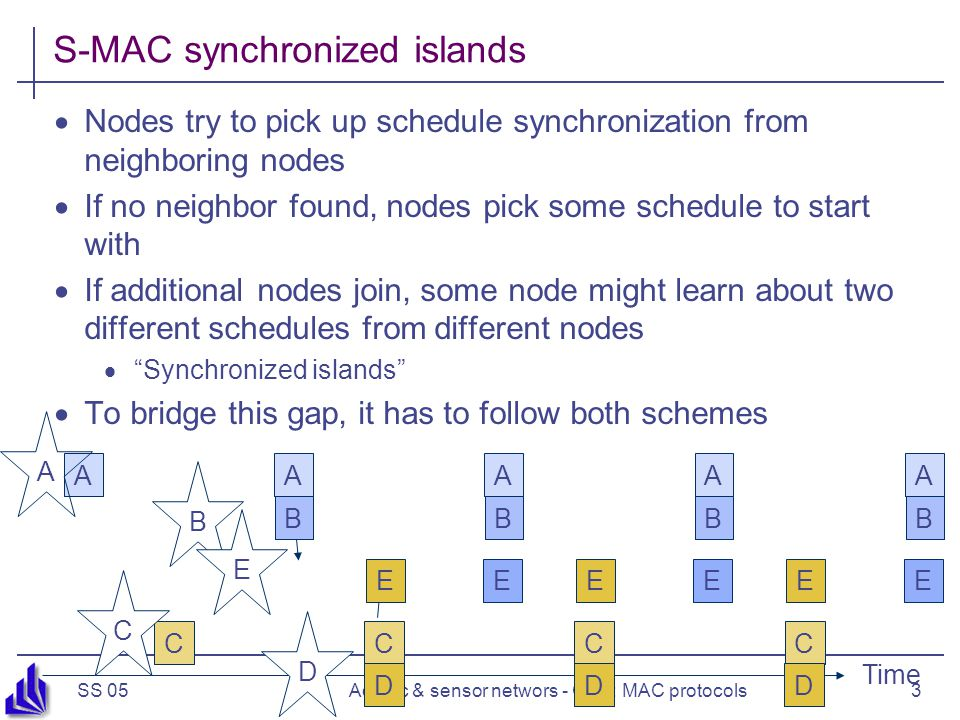 SS 05Ad hoc & sensor networs - Ch 5: MAC protocols3 S-MAC synchronized islands  Nodes try to pick up schedule synchronization from neighboring nodes  If no neighbor found, nodes pick some schedule to start with  If additional nodes join, some node might learn about two different schedules from different nodes  Synchronized islands  To bridge this gap, it has to follow both schemes Time AAAA CCCC A BBBB DDD A C B D E EEE EEE