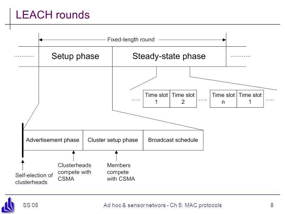 SS 05Ad hoc & sensor networs - Ch 5: MAC protocols8 LEACH rounds