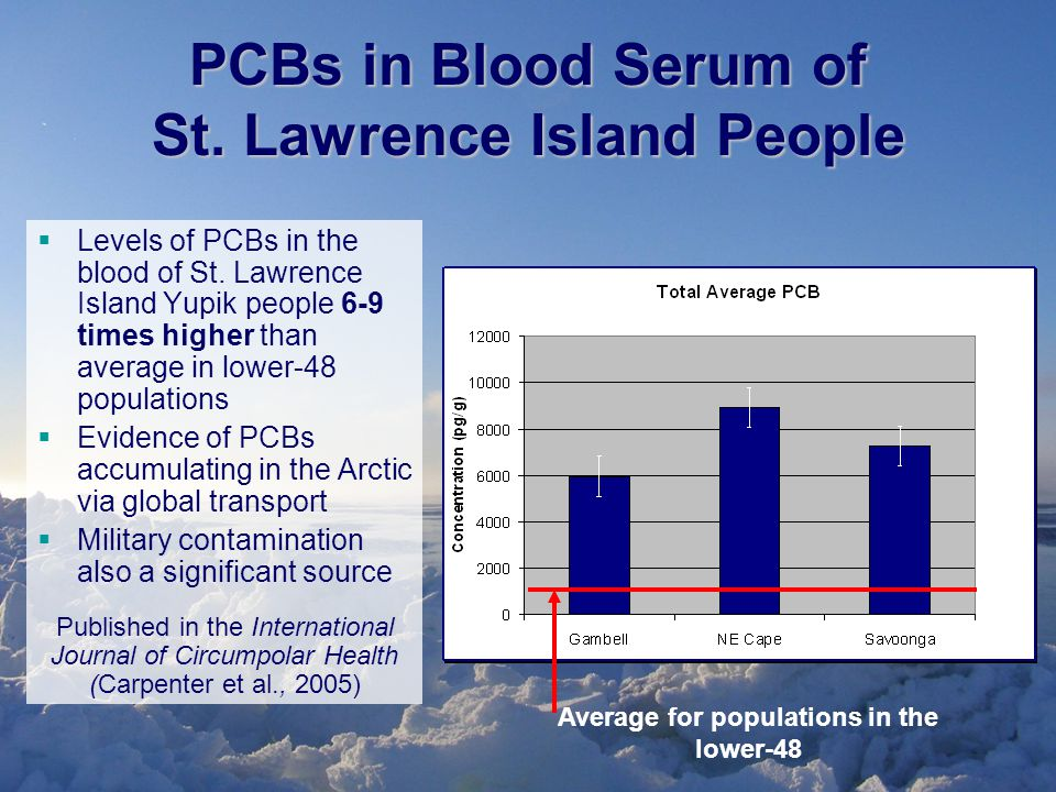 PCBs in Blood Serum of St. Lawrence Island People  Levels of PCBs in the blood of St.