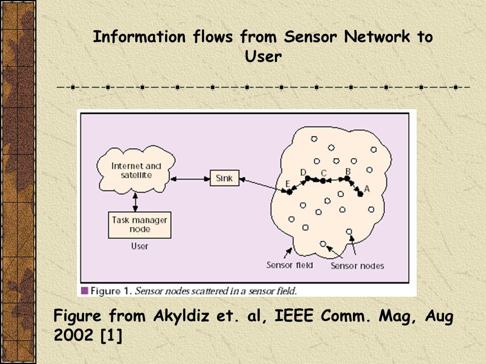 Figure from Akyldiz et. al, IEEE Comm.