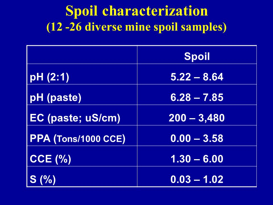 Spoil characterization (12 -26 diverse mine spoil samples) Spoil pH (2:1)5.22 – 8.64 pH (paste)6.28 – 7.85 EC (paste; uS/cm)200 – 3,480 PPA ( Tons/1000 CCE )0.00 – 3.58 CCE (%)1.30 – 6.00 S (%)0.03 – 1.02