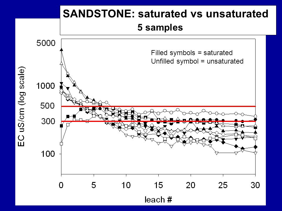 SANDSTONE: saturated vs unsaturated 5 samples Filled symbols = saturated Unfilled symbol = unsaturated