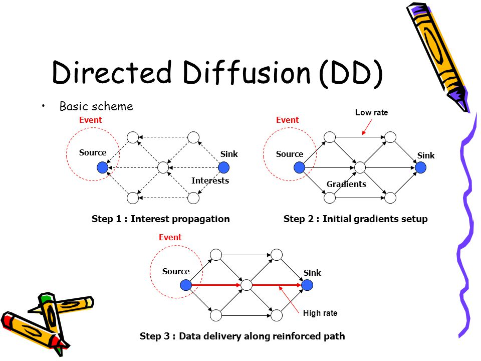 Directed Diffusion (DD) Basic scheme Sink Source Step 1 : Interest propagation Interests Event Sink Source Step 2 : Initial gradients setup Gradients Event Low rate Sink Source Step 3 : Data delivery along reinforced path Event High rate