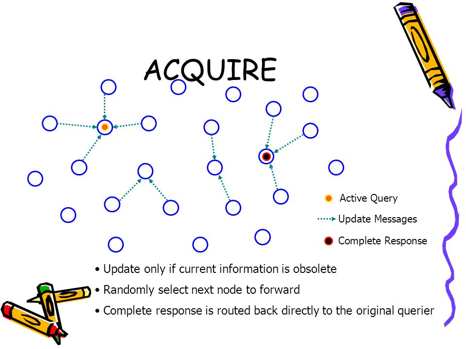 ACQUIRE Active Query Update Messages Complete Response Update only if current information is obsolete Randomly select next node to forward Complete response is routed back directly to the original querier