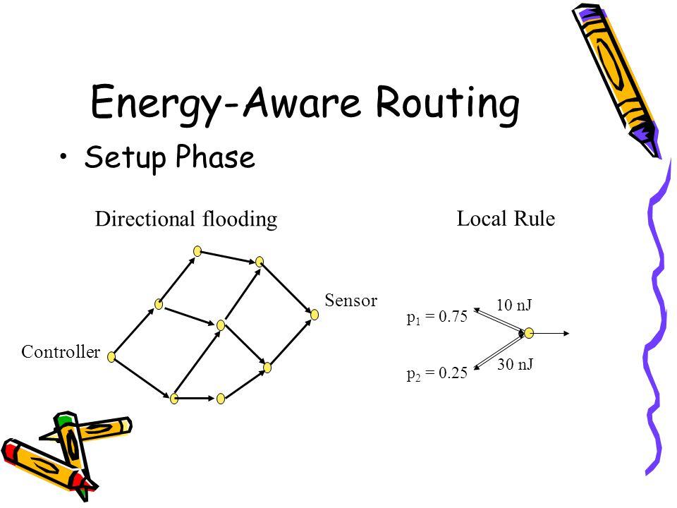 Energy-Aware Routing Setup Phase Controller Sensor Directional flooding 10 nJ 30 nJ p 1 = 0.75 p 2 = 0.25 Local Rule
