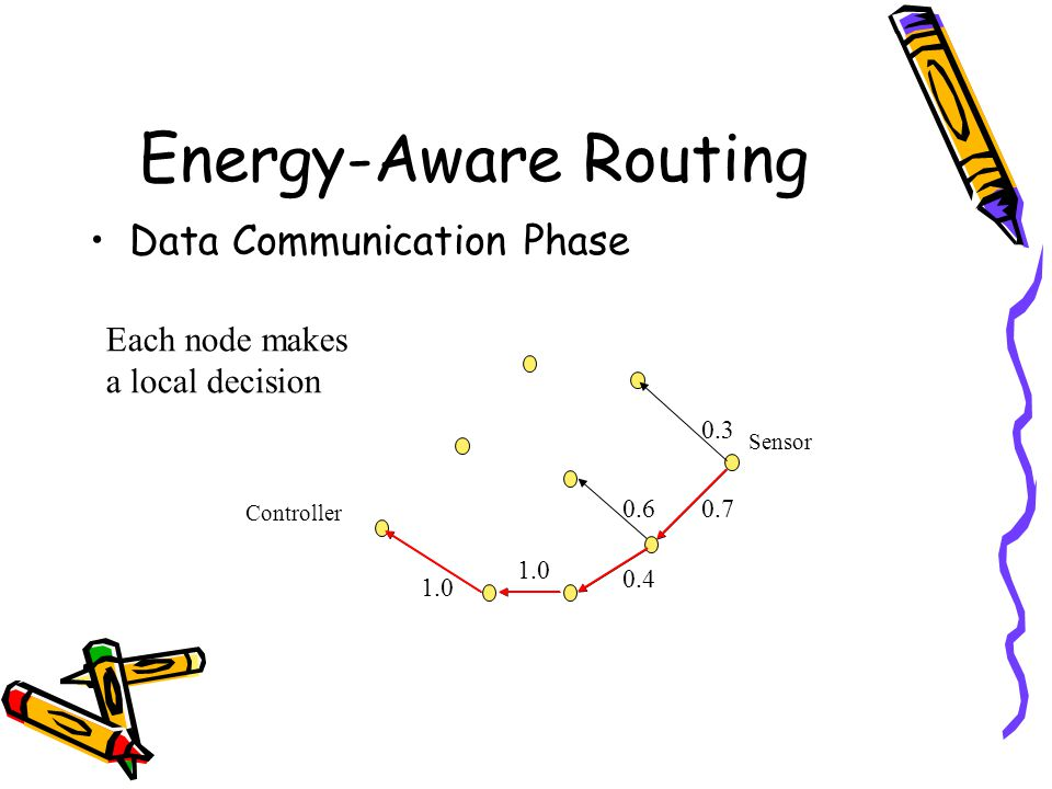 Energy-Aware Routing Data Communication Phase 1.0 0.6 0.4 Controller Sensor 0.3 0.7 Each node makes a local decision