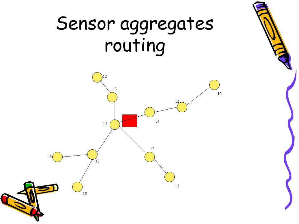 Sensor aggregates routing 13 11 10 15 12 14 12 10