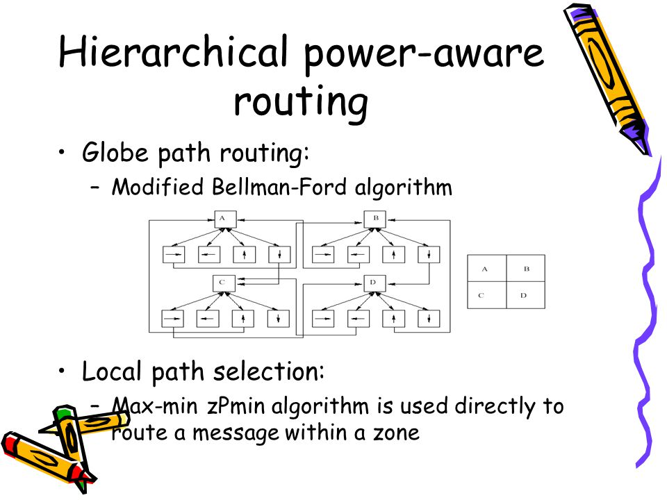 Hierarchical power-aware routing Globe path routing: –Modified Bellman-Ford algorithm Local path selection: –Max-min zPmin algorithm is used directly to route a message within a zone