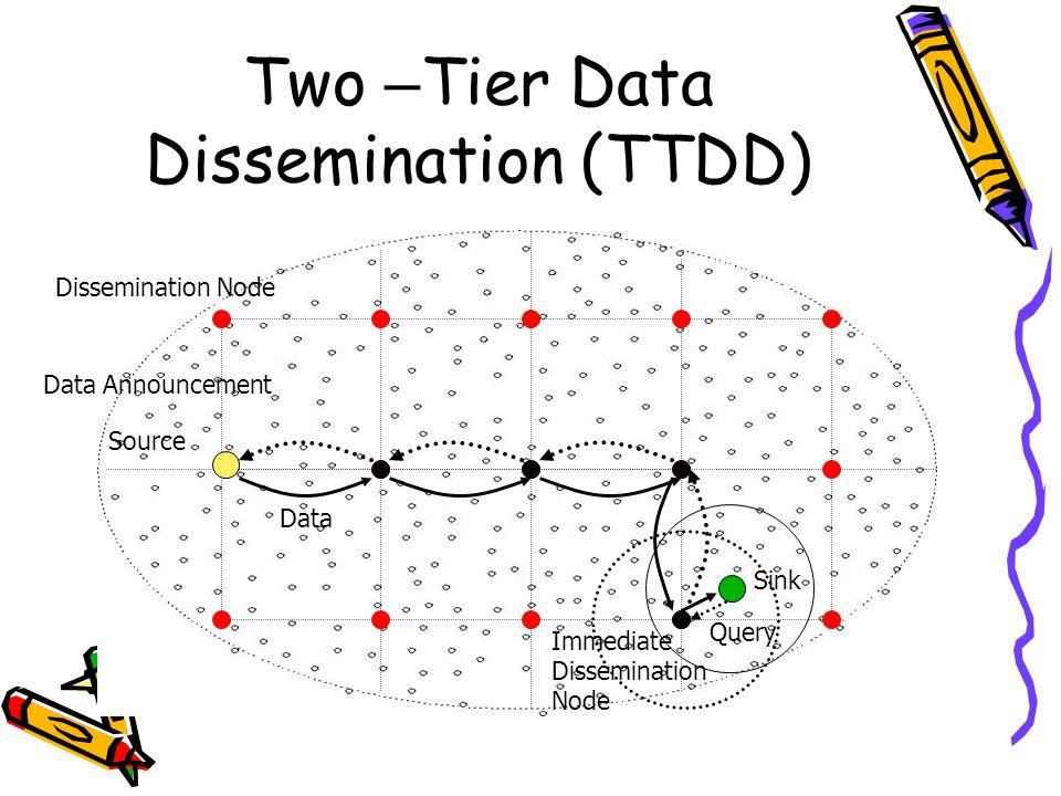Two – Tier Data Dissemination (TTDD) Source Dissemination Node Sink Data Announcement Query Data Immediate Dissemination Node