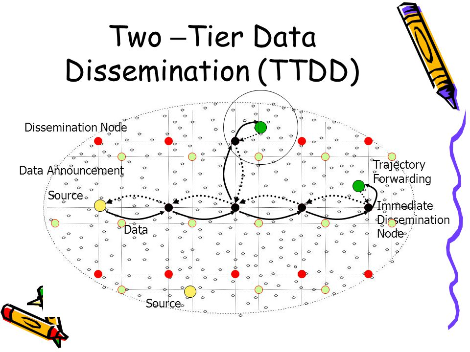 Two – Tier Data Dissemination (TTDD) Source Dissemination Node Data Announcement Data Immediate Dissemination Node Trajectory Forwarding Source