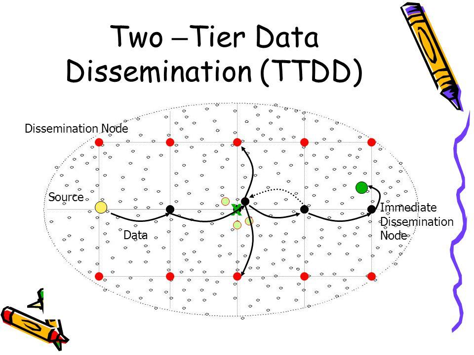 Two – Tier Data Dissemination (TTDD) Source Dissemination Node Data Immediate Dissemination Node X