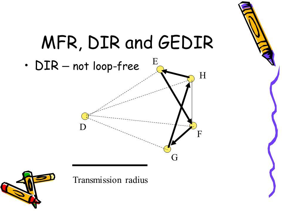MFR, DIR and GEDIR DIR – not loop-free Transmission radius D H G F E