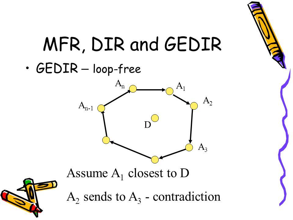 MFR, DIR and GEDIR GEDIR – loop-free Assume A 1 closest to D A 2 sends to A 3 - contradiction D AnAn A n-1 A3A3 A2A2 A1A1