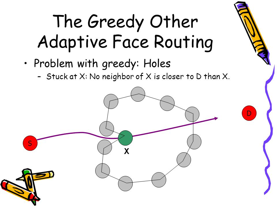 The Greedy Other Adaptive Face Routing Problem with greedy: Holes –Stuck at X: No neighbor of X is closer to D than X.
