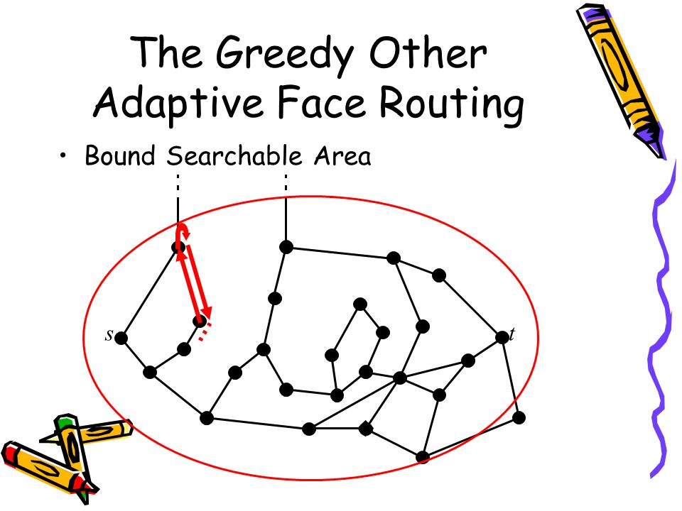 The Greedy Other Adaptive Face Routing Bound Searchable Area ts