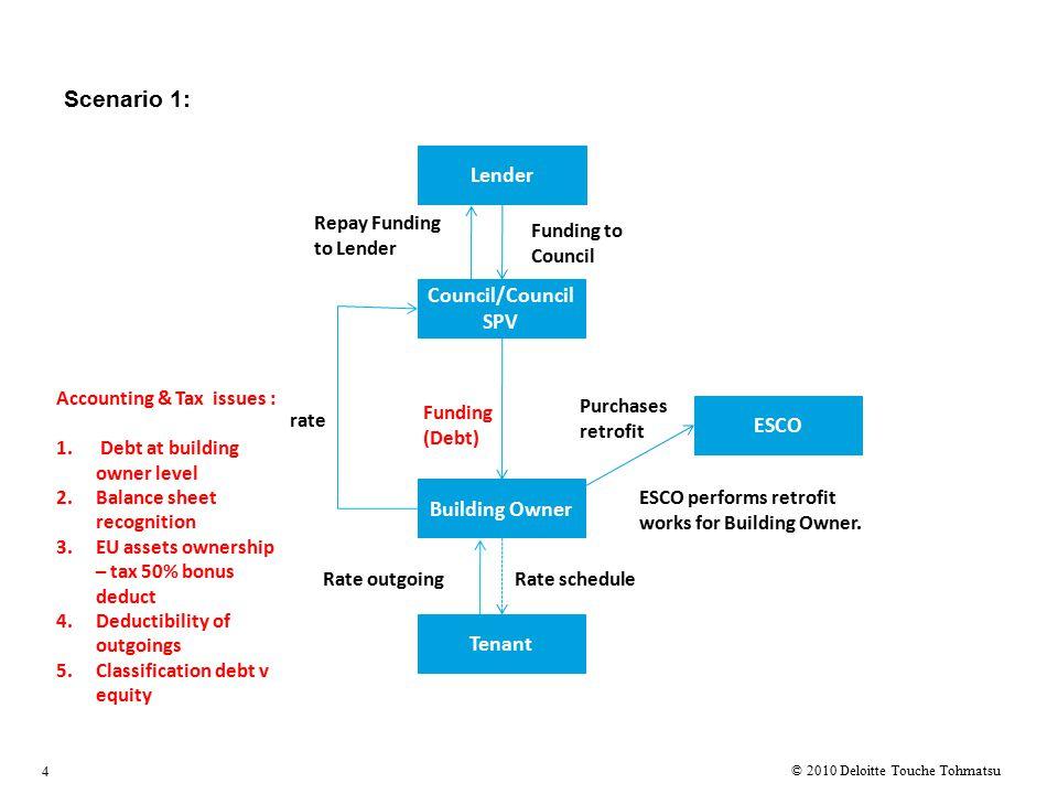 Alternative structure – scenario 2 5