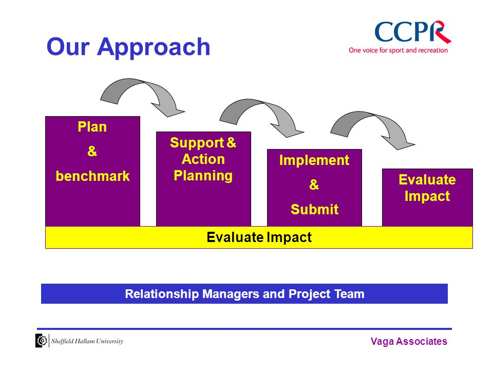 Vaga Associates Our Approach Plan & benchmark Evaluate Impact Relationship Managers and Project Team Support & Action Planning Implement & Submit Evaluate Impact