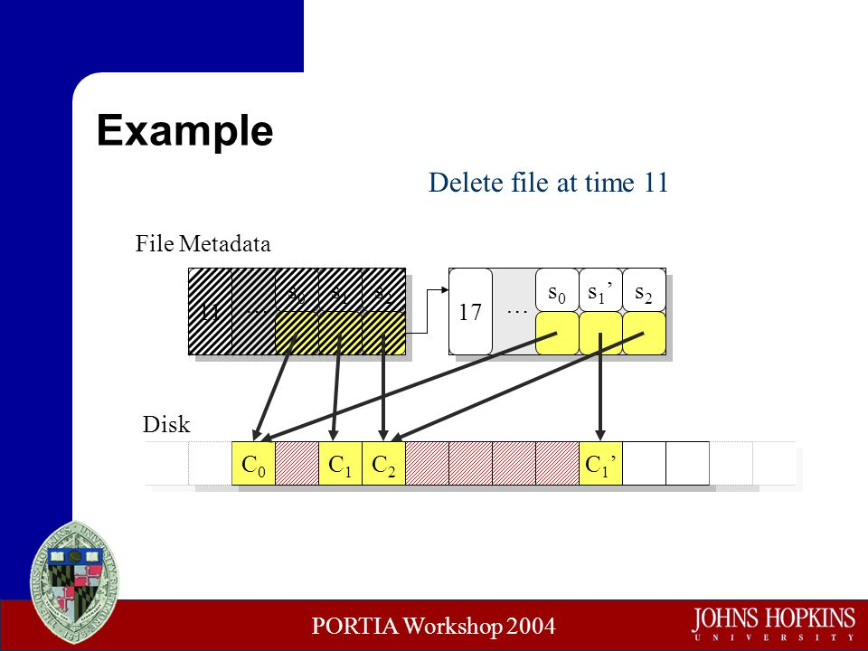 PORTIA Workshop 2004 C0C0 Example C1C1 C2C2 C1'C1' s0s0 s1s1 s2s2 11 … Disk s0s0 s1's1's2s2 17 … File Metadata Delete file at time 11