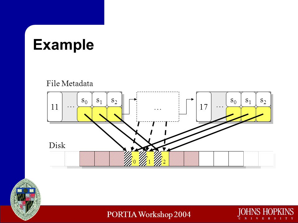 PORTIA Workshop 2004 C0C0 Example C1C1 C2C2 s0s0 s1s1 s2s2 11 … Disk File Metadata s0s0 s1s1 s2s2 17 … …