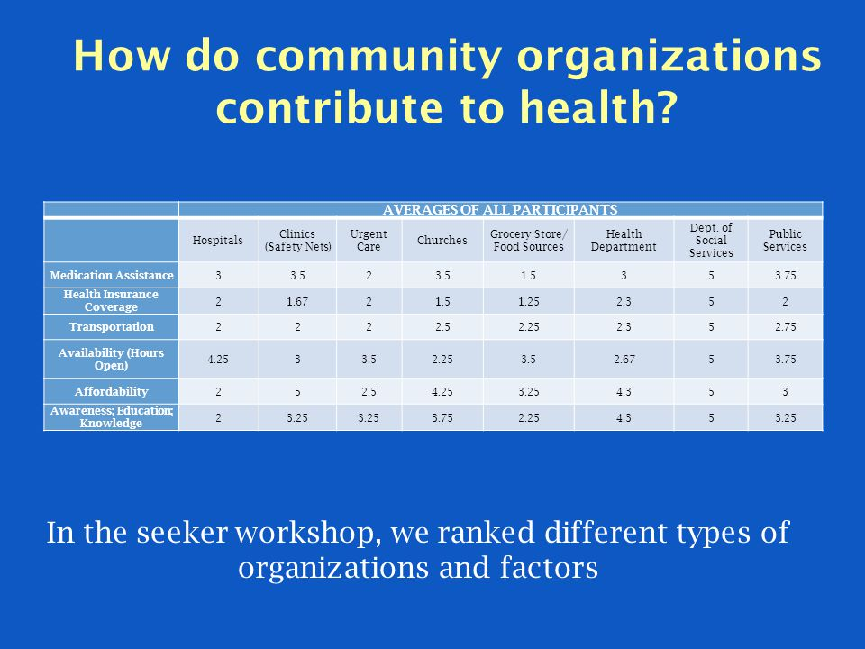 How do community organizations contribute to health.