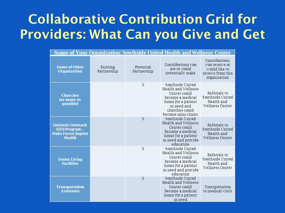Collaborative Contribution Grid for Providers: What Can you Give and Get Name of Your Organization: Southside United Health and Wellness Center Name o