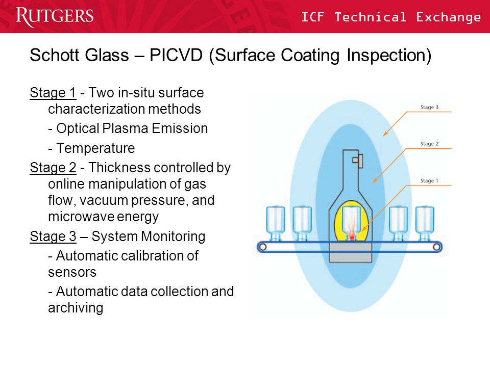 ICF Technical Exchange Schott Glass – PICVD (Surface Coating Inspection) Stage 1 - Two in-situ surface characterization methods - Optical Plasma Emiss