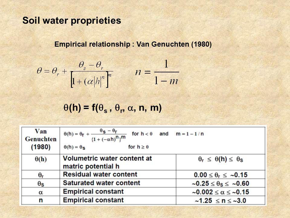Soil water proprieties Empirical relationship : Van Genuchten (1980)  (h) = f(  s,  r, , n, m)