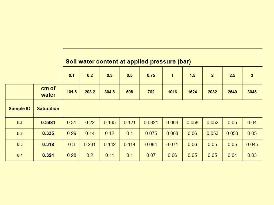 Soil water content at applied pressure (bar) 0.10.20.30.50.7511.522.53 cm of water 101.6203.2304.850876210161524203225403048 Sample IDSaturation U-1 0.34810.310.220.1650.1210.08210.0640.0580.0520.050.04 U-2 0.3350.290.140.120.10.0750.0680.060.053 0.05 U-3 0.3180.30.2310.1420.1140.0840.0710.060.05 0.045 U-4 0.3240.280.20.110.10.070.060.05 0.040.03