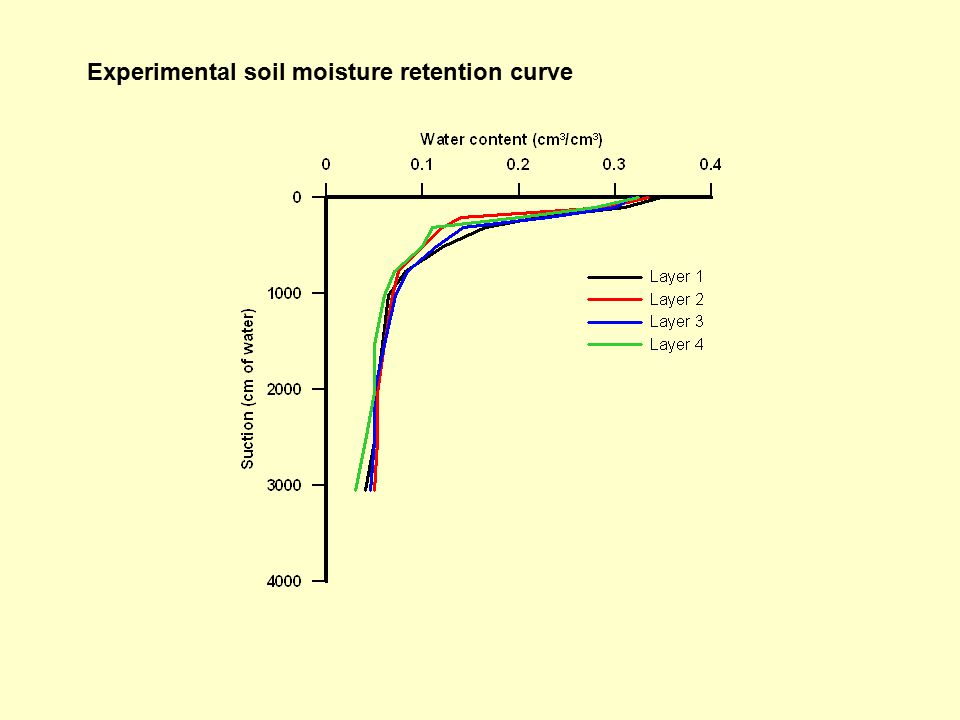 Experimental soil moisture retention curve