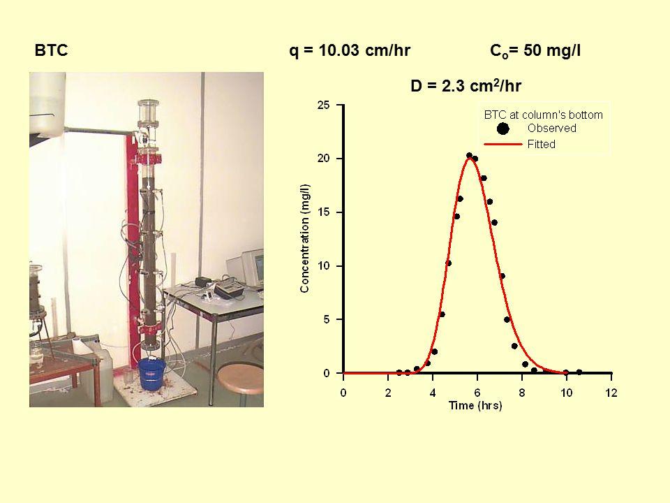 BTC q = 10.03 cm/hrC o = 50 mg/l D = 2.3 cm 2 /hr