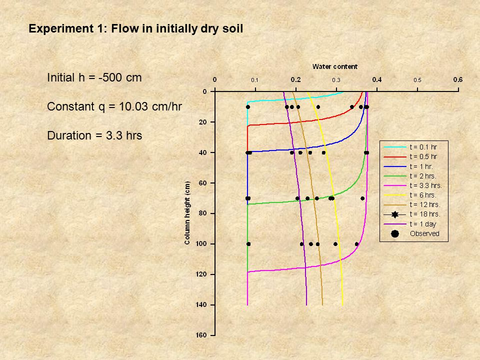 Experiment 1: Flow in initially dry soil Initial h = -500 cm Constant q = 10.03 cm/hr Duration = 3.3 hrs