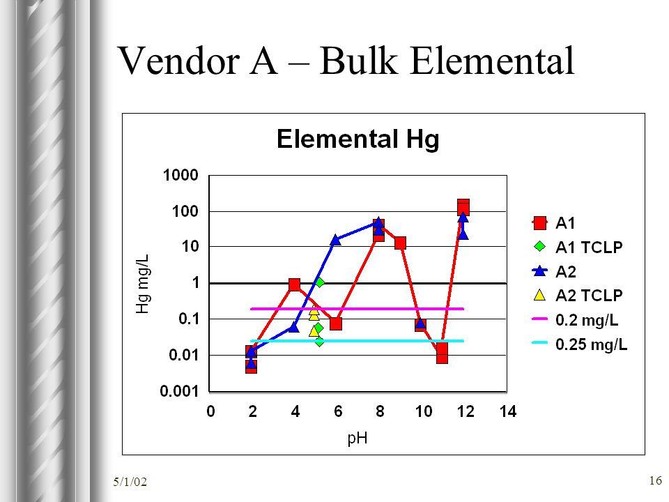 5/1/02 16 Vendor A – Bulk Elemental