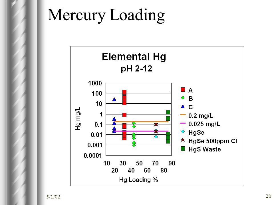 5/1/02 20 Mercury Loading