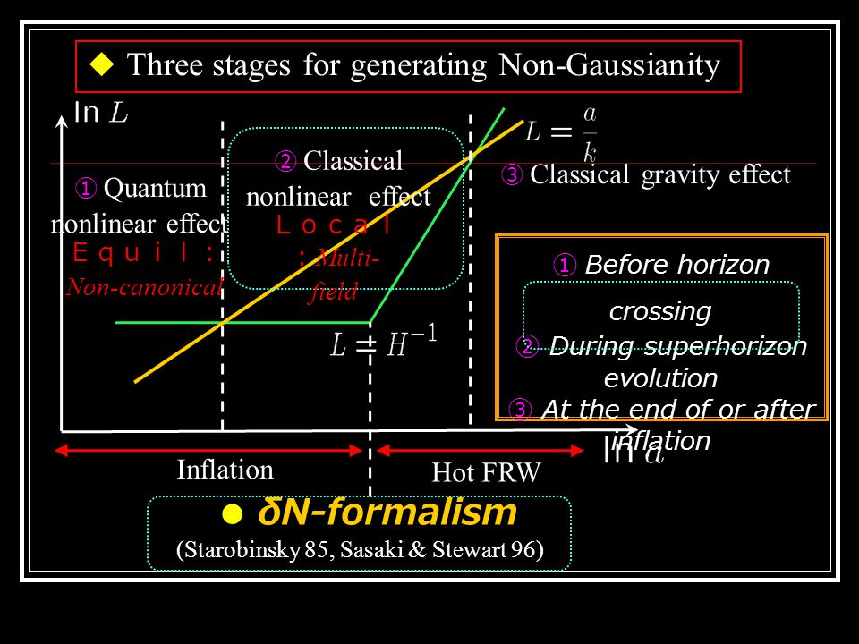 Spatial gradient approach : Salopek & Bond (90)  Spatial derivatives are small compared to time derivative  Expand Einstein eqs in terms of small parameter ε, and can solve them for nonlinear perturbations iteratively ● Nonlinear perturbations on superhorizon scales (Starobinsky 85, Sasaki & Stewart 96) ◆ δN formalism (Separated universe ) Curvature perturbation = Fluctuations of the local e-folding number ◇ Powerful tool for the estimation of NG