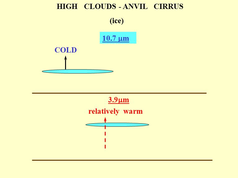 HIGH CLOUDS - ANVIL CIRRUS (ice) 10.7  m COLD 3.9  m relatively warm