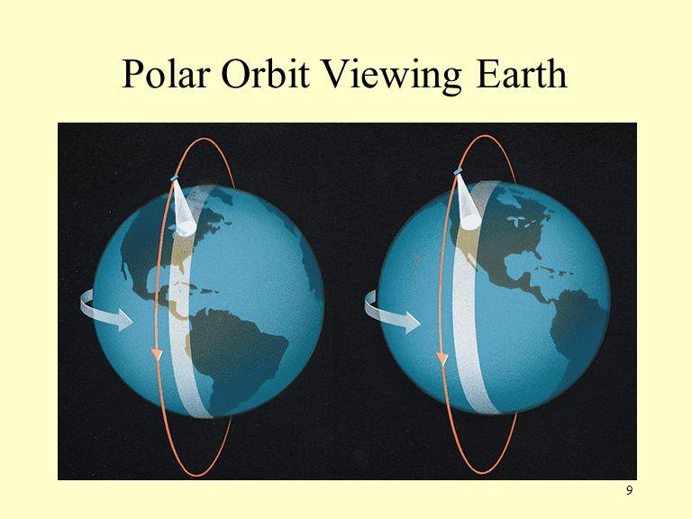 9 Polar Orbit Viewing Earth