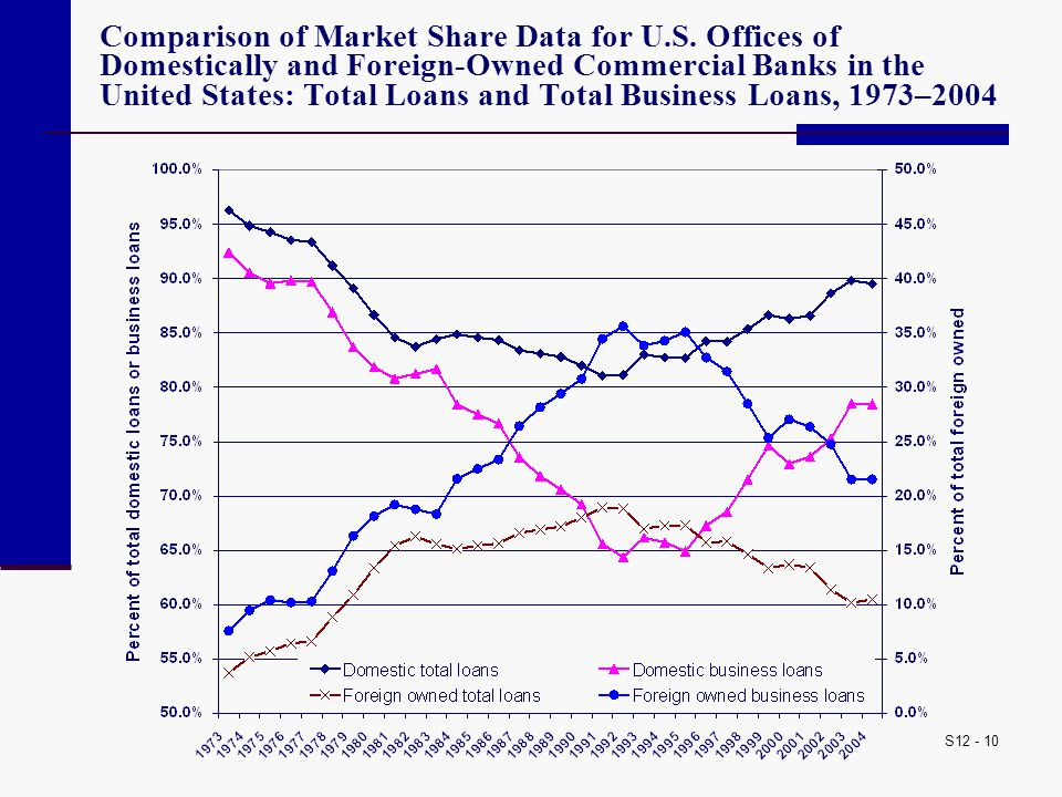 S12 - 10 Comparison of Market Share Data for U.S. Offices of Domestically and Foreign-Owned Commercial Banks in the United States: Total Loans and Tot