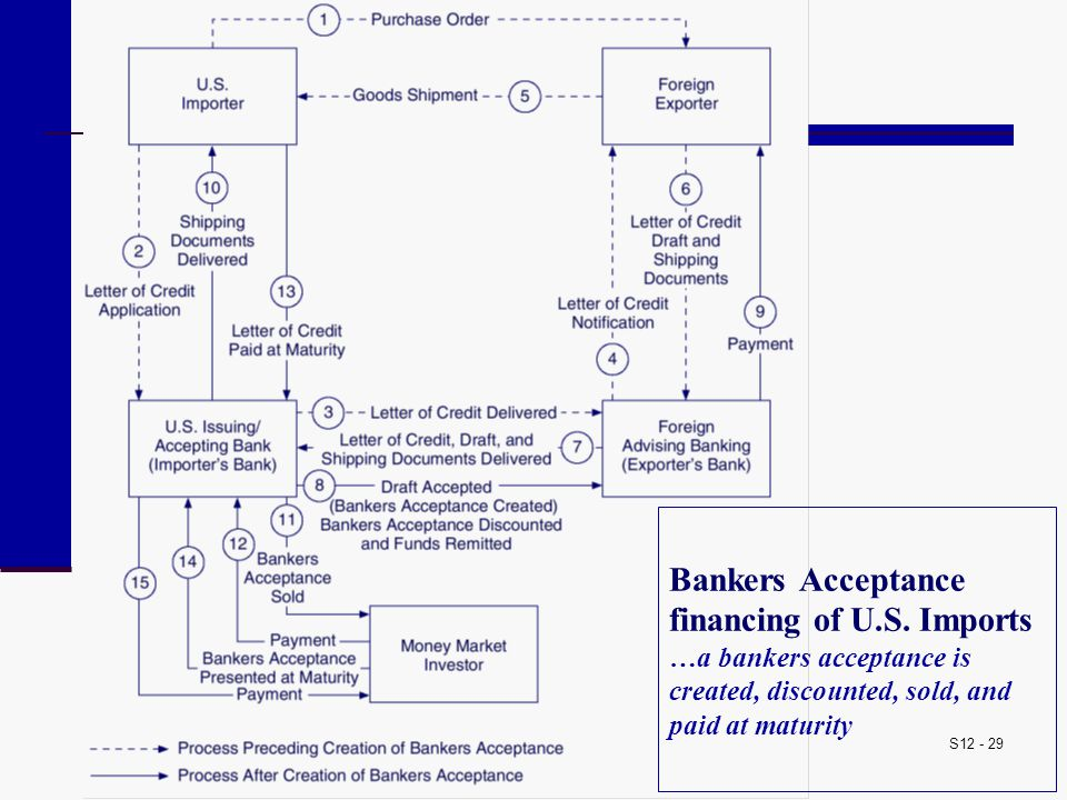 S12 - 29 Bankers Acceptance financing of U.S. Imports …a bankers acceptance is created, discounted, sold, and paid at maturity