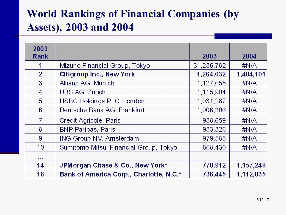 S12 - 7 World Rankings of Financial Companies (by Assets), 2003 and 2004