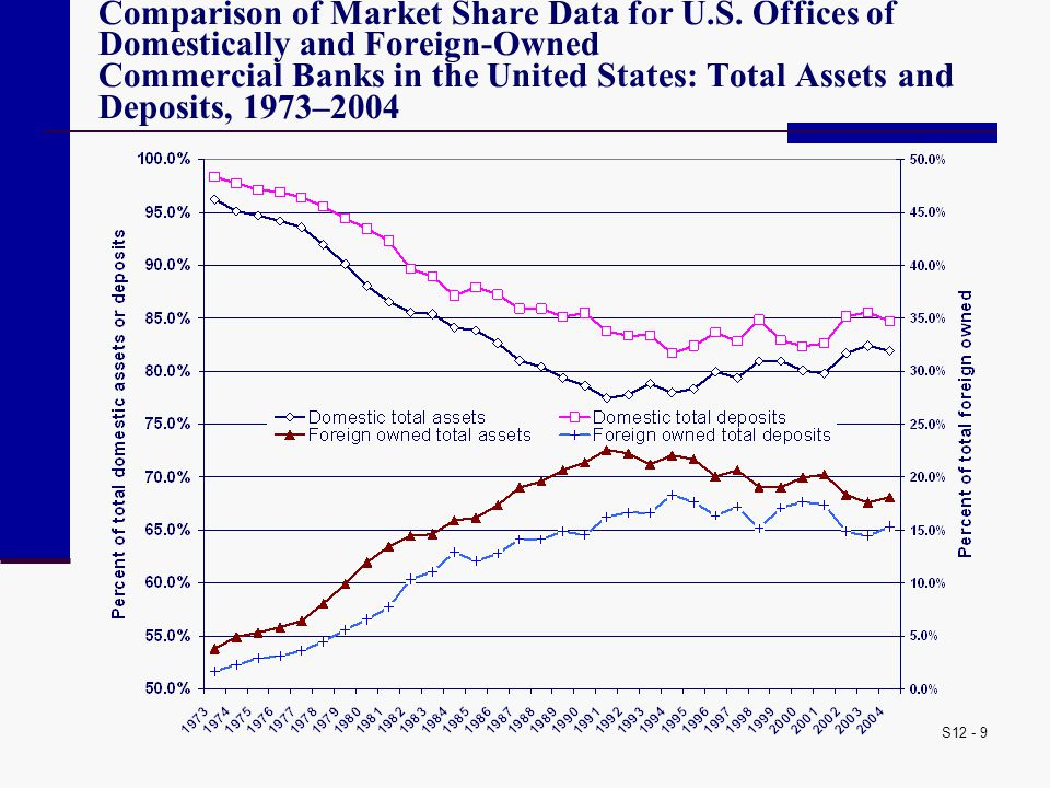 S12 - 9 Comparison of Market Share Data for U.S. Offices of Domestically and Foreign-Owned Commercial Banks in the United States: Total Assets and Dep