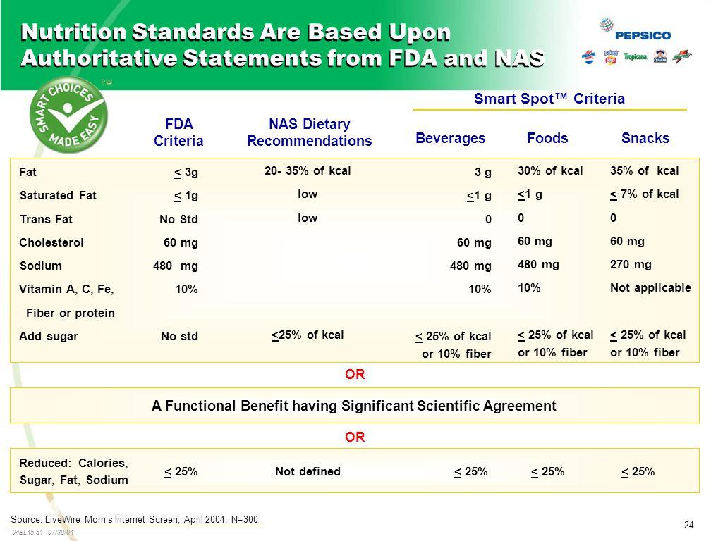 24 04BL45-d1 07/30/04 Fat Saturated Fat Trans Fat Cholesterol Sodium Vitamin A, C, Fe, Fiber or protein Add sugar NAS Dietary Recommendations 20- 35%