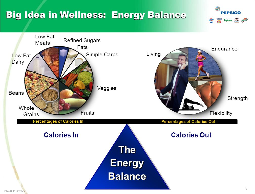 3 04BL45-d1 07/30/04 Big Idea in Wellness: Energy Balance Calories Out The Energy Balance The Energy Balance Percentages of Calories In Percentages of Calories Out Calories In Endurance Flexibility Strength Living Simple Carbs Refined Sugars Veggies Fruits Whole Grains Beans Low Fat Dairy Low Fat Meats Fats