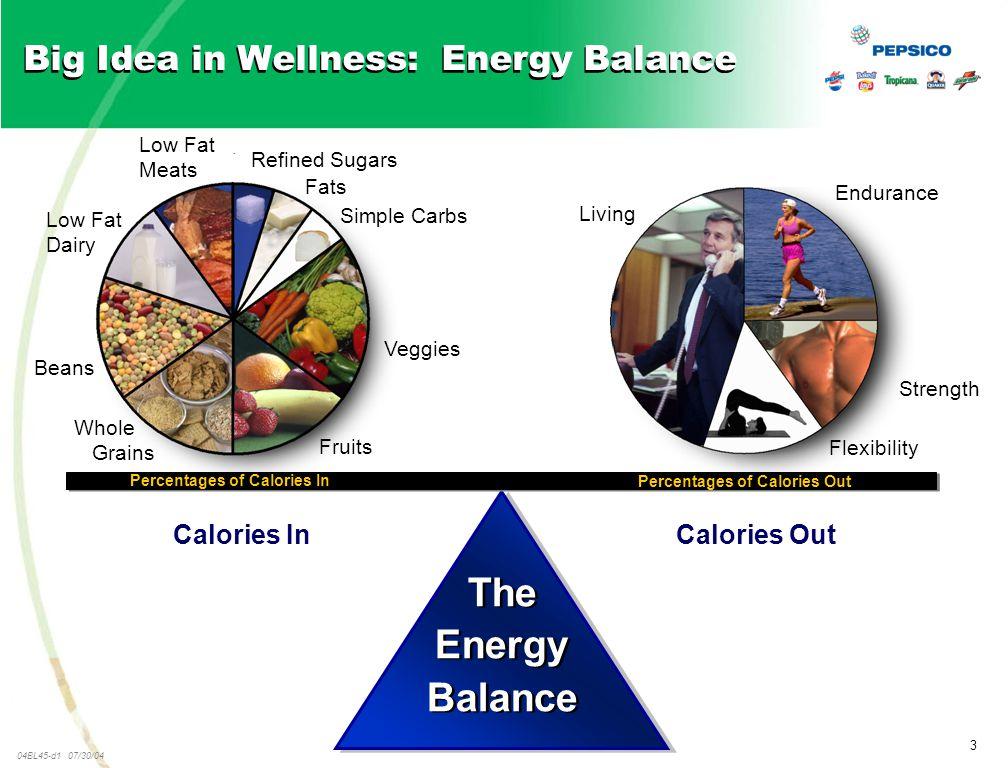 3 04BL45-d1 07/30/04 Big Idea in Wellness: Energy Balance Calories Out The Energy Balance The Energy Balance Percentages of Calories In Percentages of