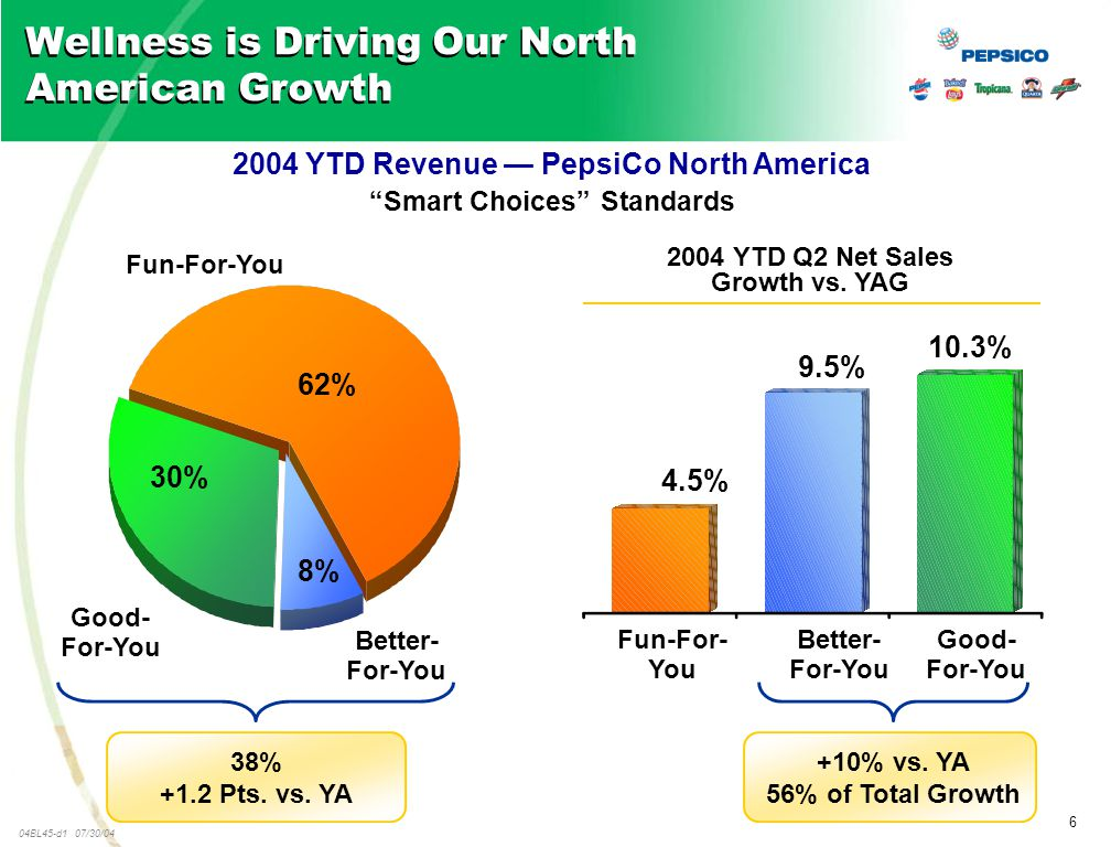 6 04BL45-d1 07/30/04 Wellness is Driving Our North American Growth 2004 YTD Revenue — PepsiCo North America Smart Choices Standards Fun-For-You Good- For-You Better- For-You 30% 8% 62% 38% +1.2 Pts.